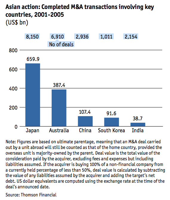 Figure 2 Completed M&A transactions involving key countries 2001-2005