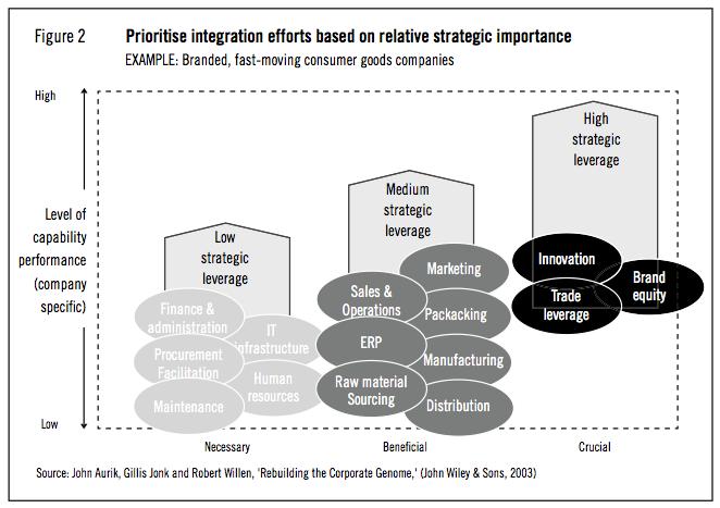 Figure 2: Prioritise integration efforts based on relative strategic importance