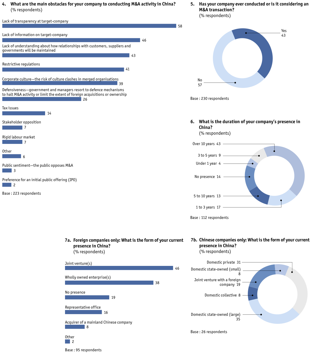 Figure 24 Appendix: Survey results/global
