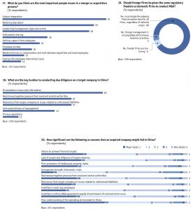Figure 27 Appendix: Survey results/global