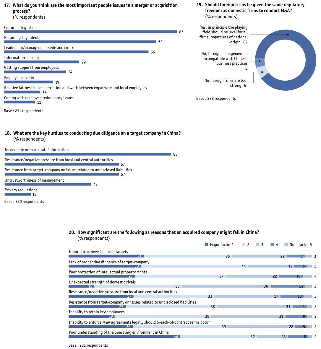 Figure 27 Appendix: Survey results/global