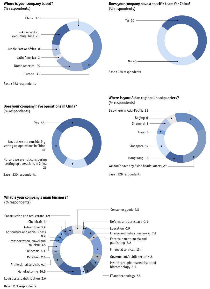 Figure 28 Appendix: Survey results/global