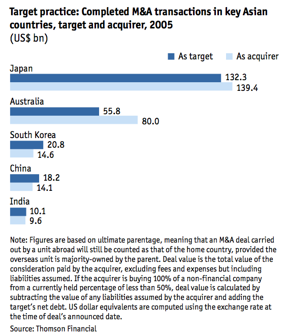 Figure 3 Completed M&A transactions in key Asian countries target and acquirer 2005