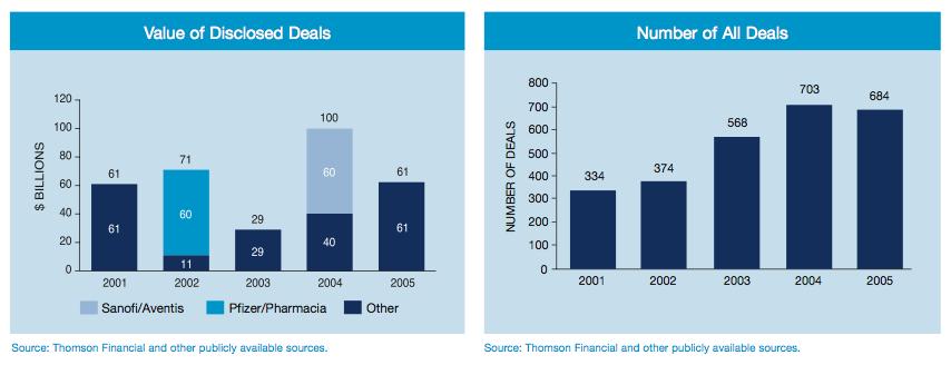Figure 3: Pharmaceuticals Deals
