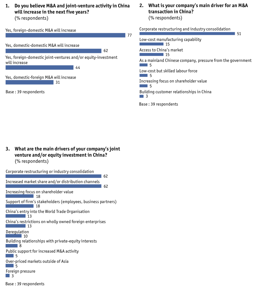 Figure 30 Appendix: Survey results/China-based companies only