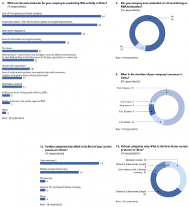 Figure 31 Appendix: Survey results/China-based companies only