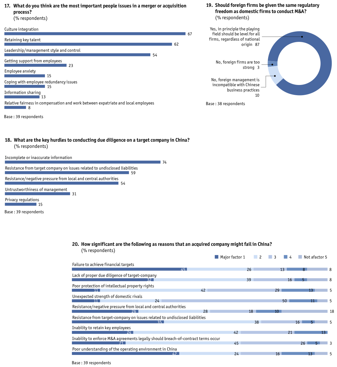 Figure 34 Appendix: Survey results/China-based companies only