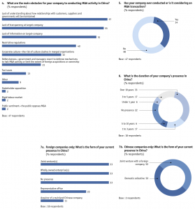 Figure 38 Appendix: Survey results/Asia-based companies only, excluding China
