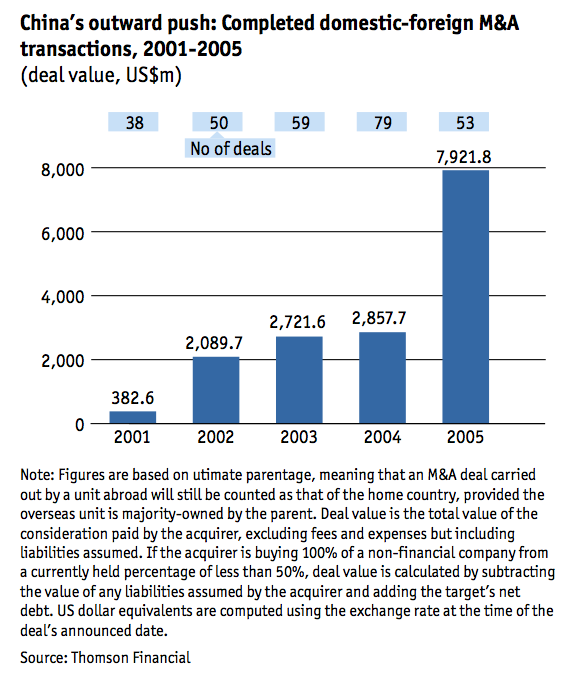 Figure 4 Completed domestic-foreign M&A transactions, 2001-2005