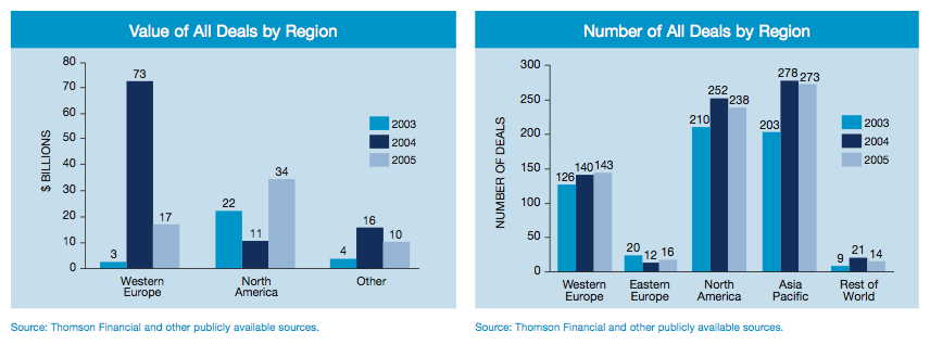Figure 4: Pharmaceuticals Deals - Europe's middle market
