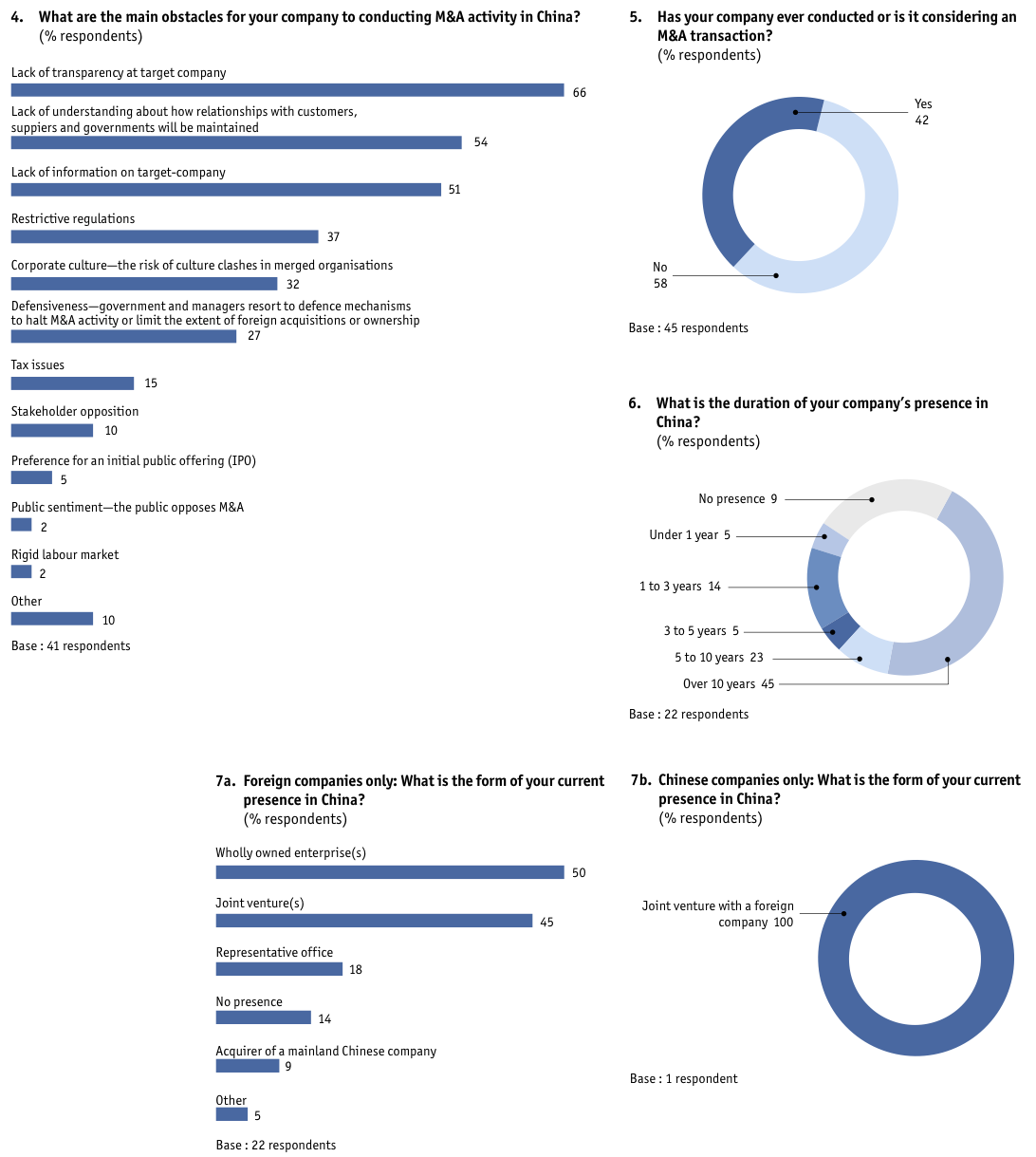 Figure 45 Appendix: Survey results/North America-based companies only