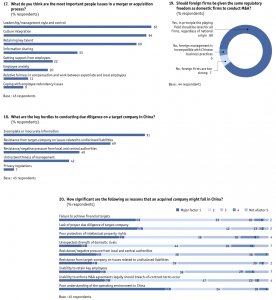 Figure 48 Appendix: Survey results/North America-based companies only