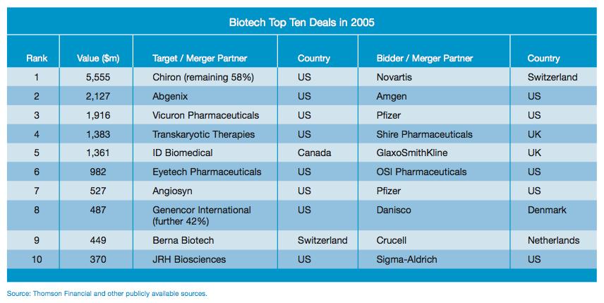 Figure 5: Biotech Top Ten Deals in 2005