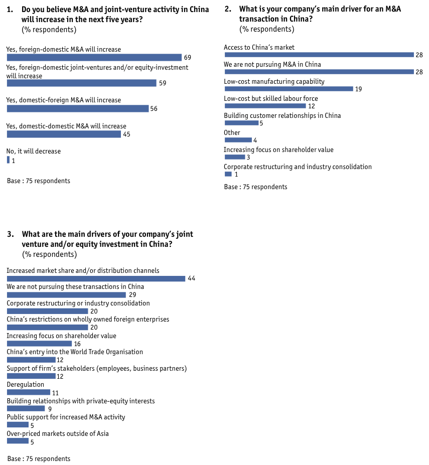Figure 51 Appendix: Survey results/Europe-based companies only