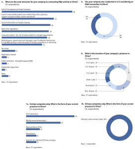 Figure 52 Appendix: Survey results/Europe-based companies only