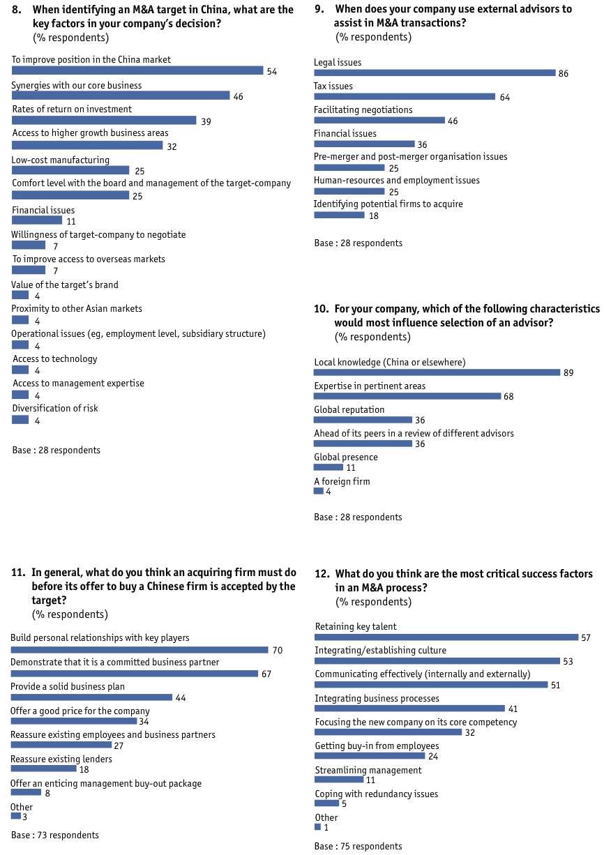 Figure 53 Appendix: Survey results/Europe-based companies only