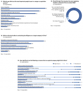 Figure 55 Appendix: Survey results/Europe-based companies only