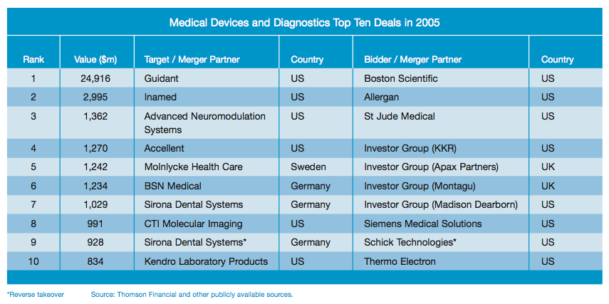 Figure 7: Medical Devices and Diagnostics Top Ten Deals in 2005
