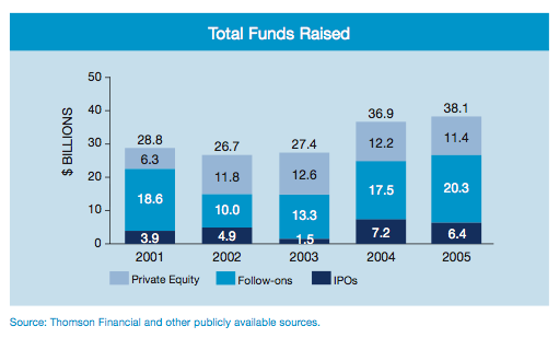 Figure 8: Total Funds Raised