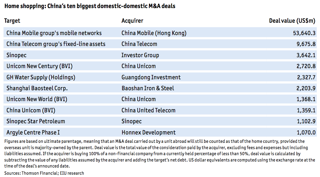 Figure 9 China's ten biggest domestic-domestic M&A deals