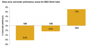 Figure 1 Share price over/under performance versus the MSCI World Index