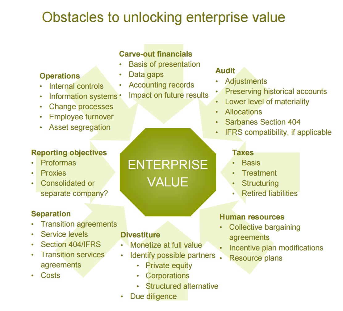 Obstacles to unlocking enterprise value