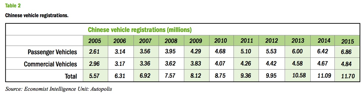 Table 2: Chinese vehicle registrations