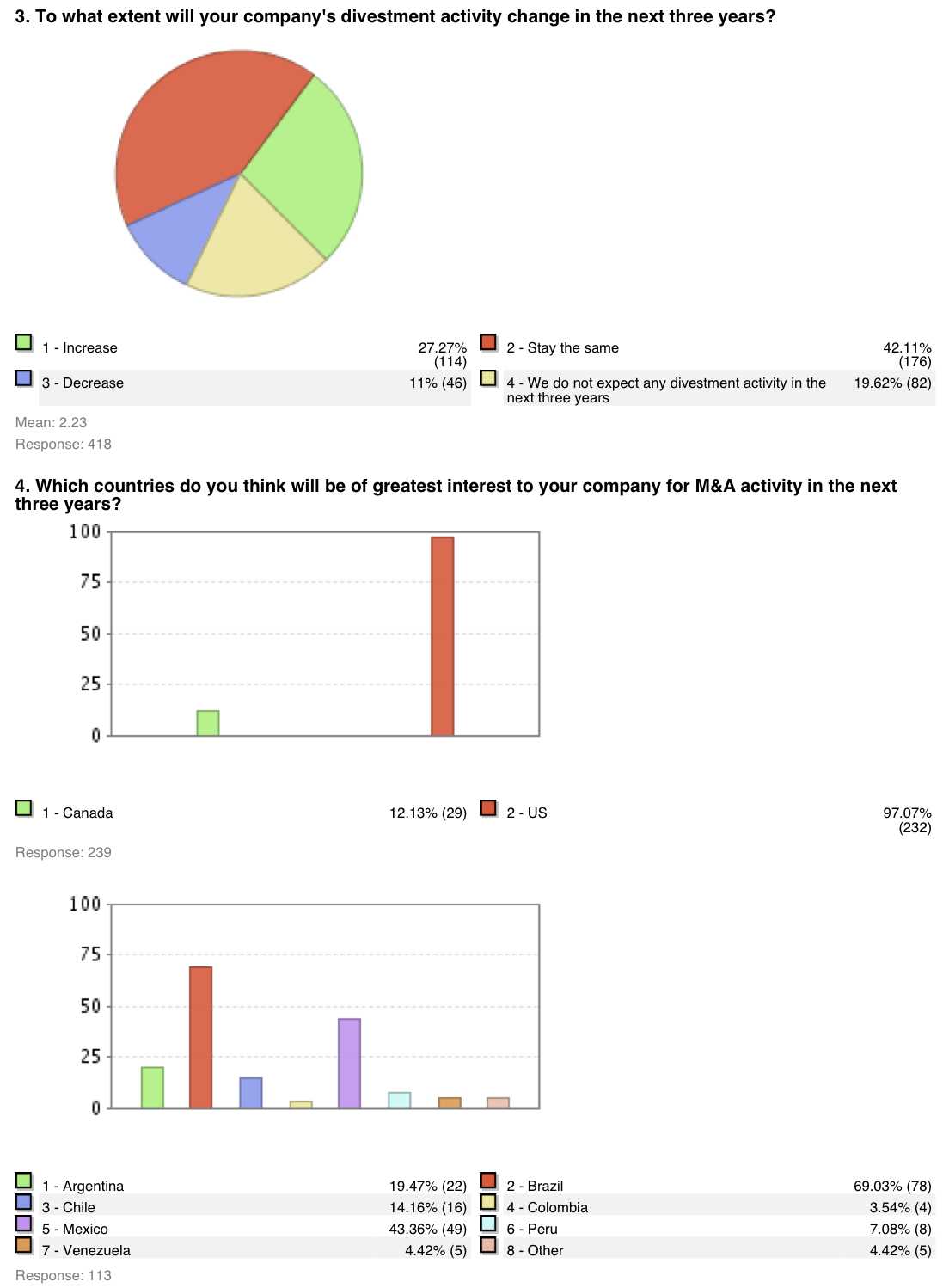 Figure 2: M&A Survey US and Europe 2006