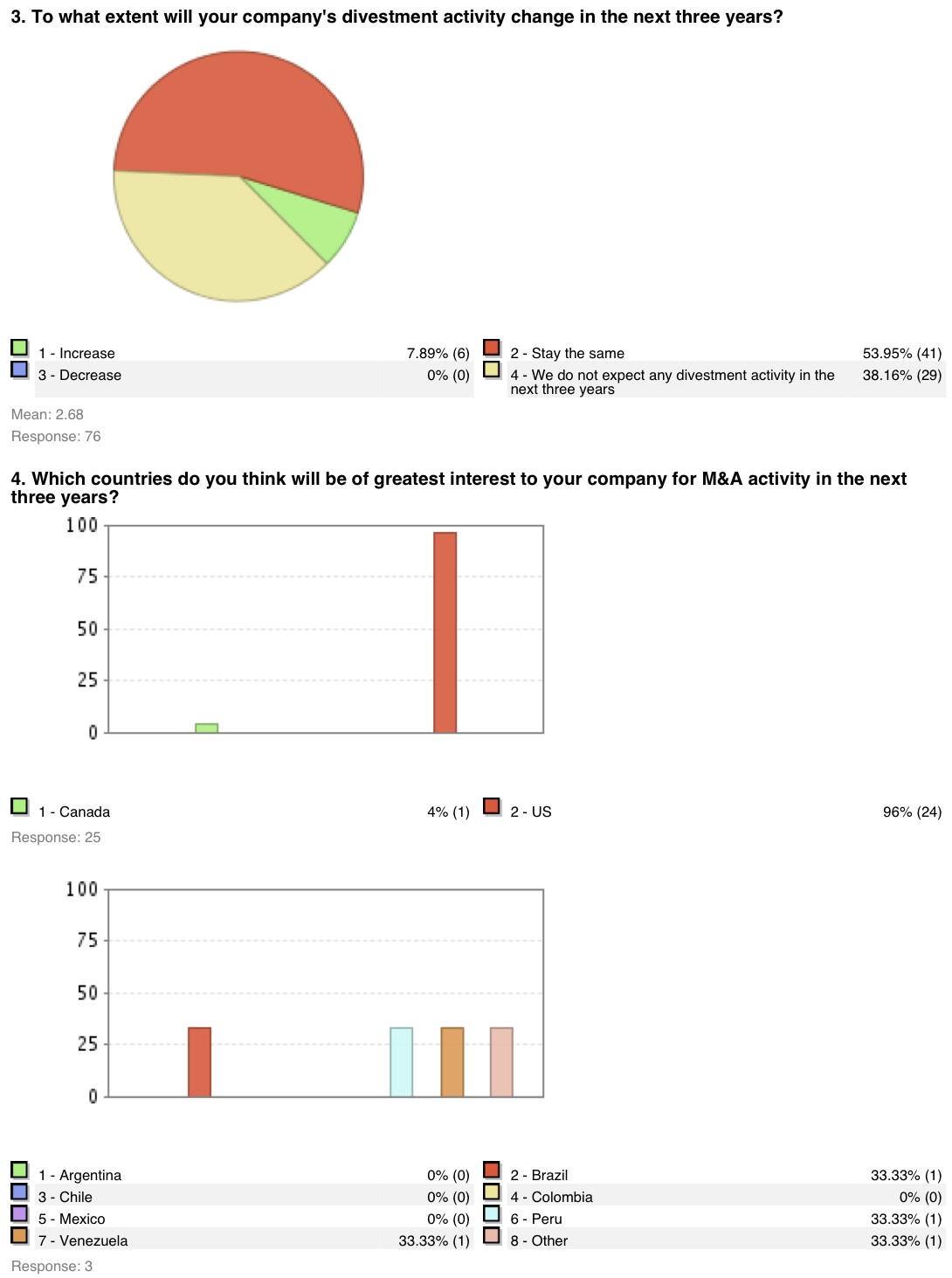 Figure 2: M&A Survey Japan 2006