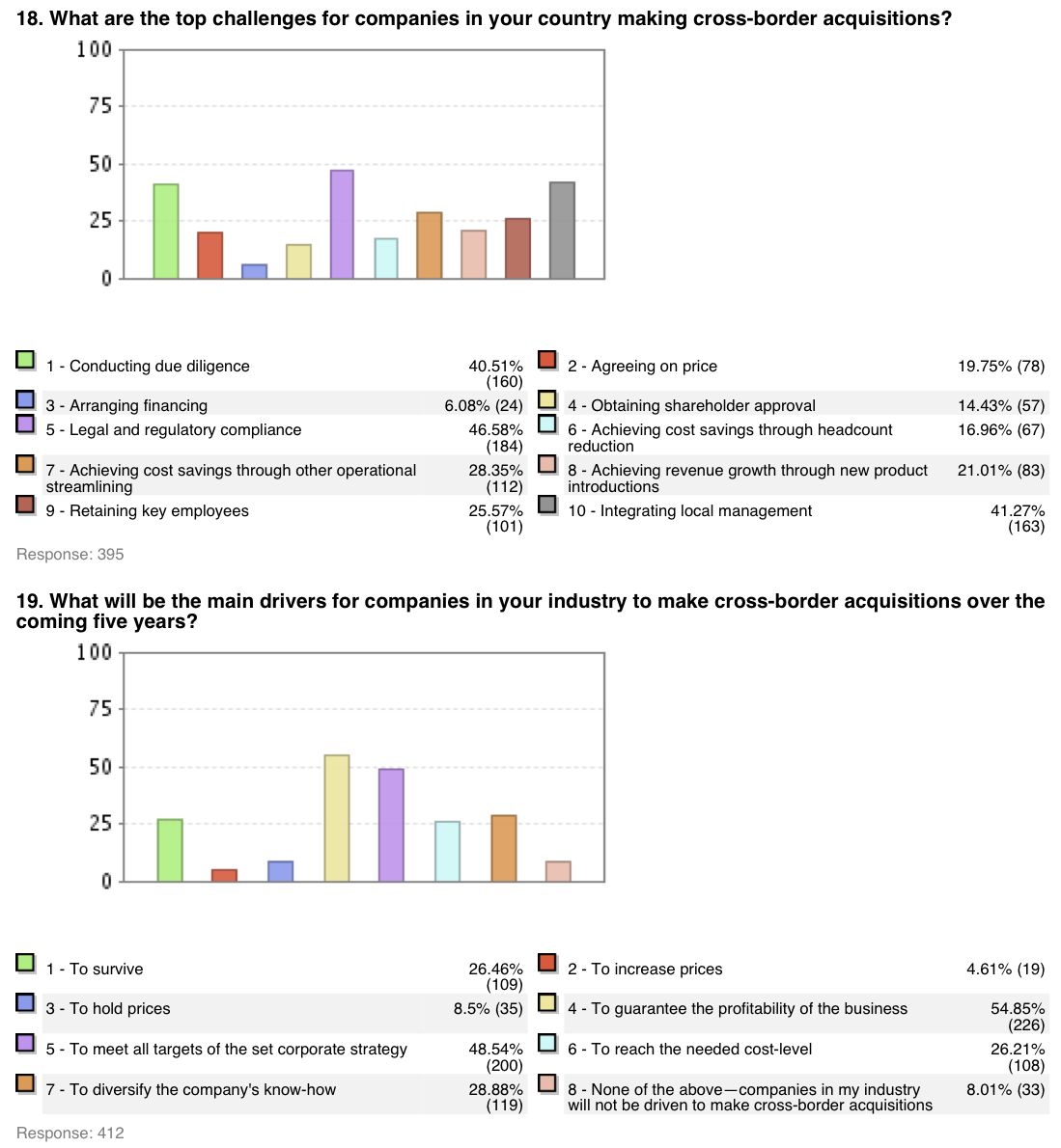 Figure 22: M&A Survey US and Europe 2006