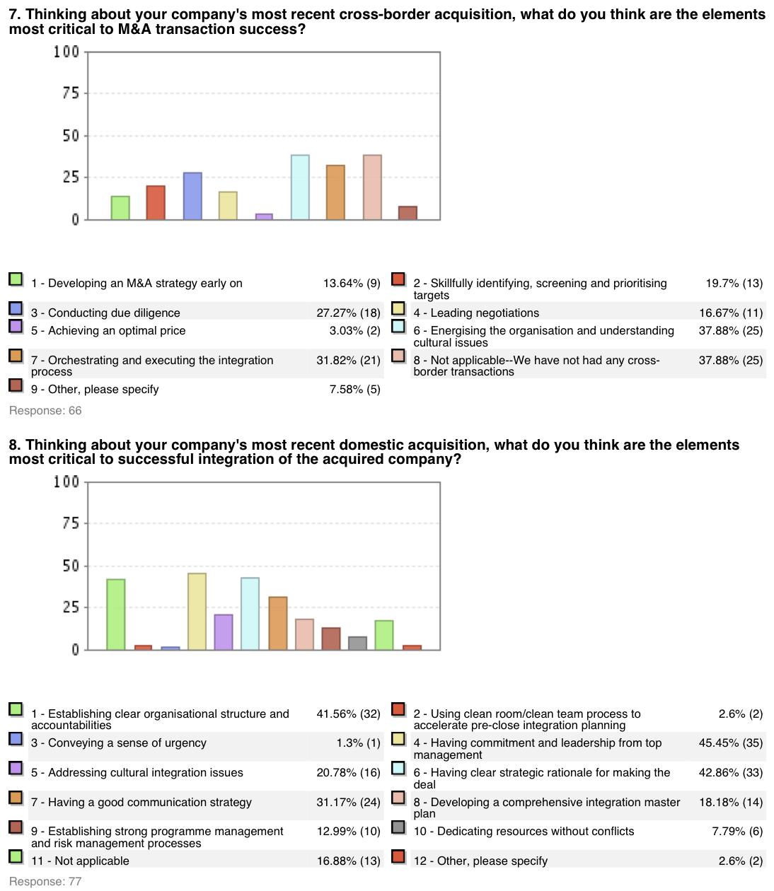 Figure 5: M&A Survey Japan 2006