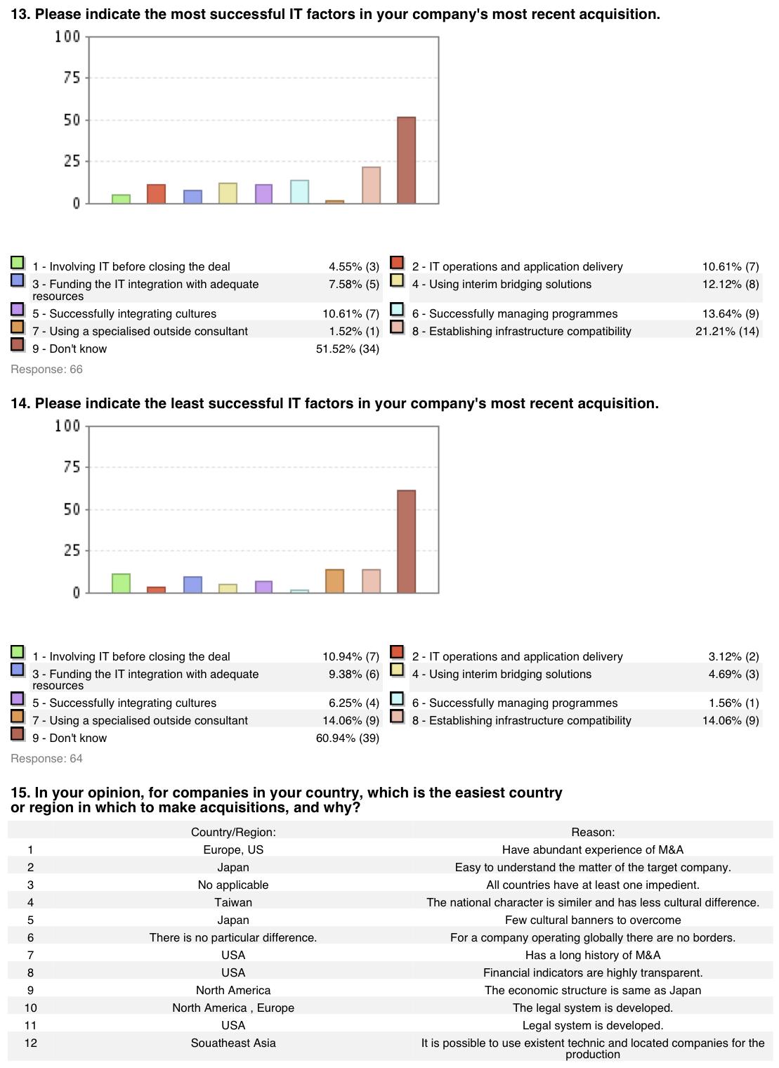 Figure 8: M&A Survey Japan 2006