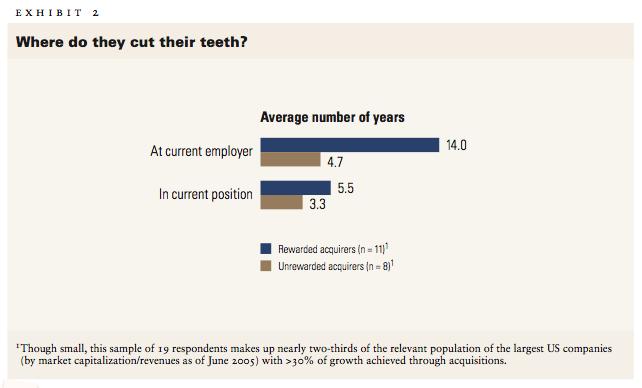 Exhibit 2: Where do they cut their teeth