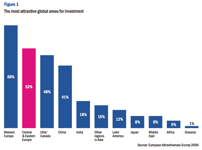 Figure 1: The most attractive global areas for investment