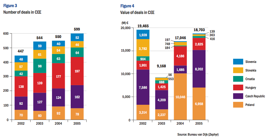 Figure 3-4: Number and value of deals in CEE