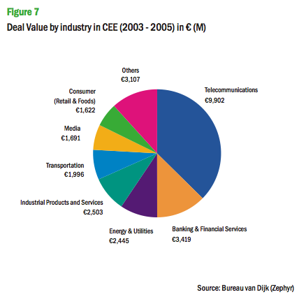 Figure 7: Deal Value by industry in CEE (2003 - 2005) in € (M)