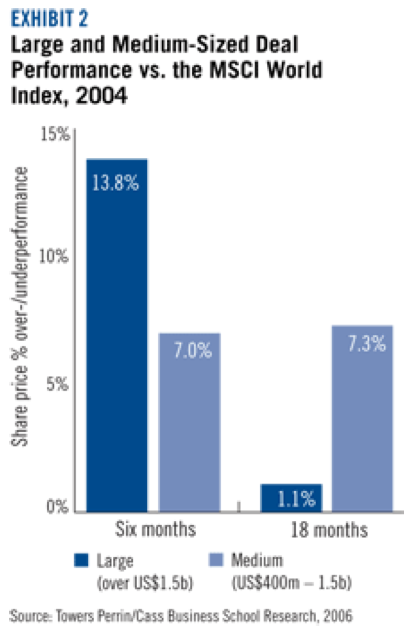 Figure 2 Large and Medium-size deal performance