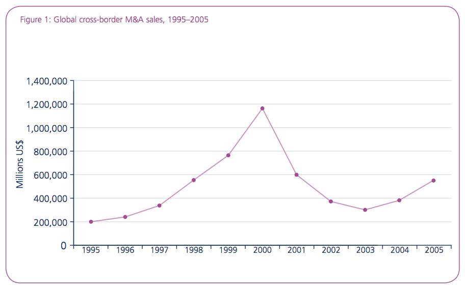 Figure 1: Global cross-border M&A sales, 1995–2005