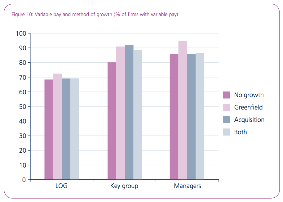 Figure 10: Variable pay and method of growth