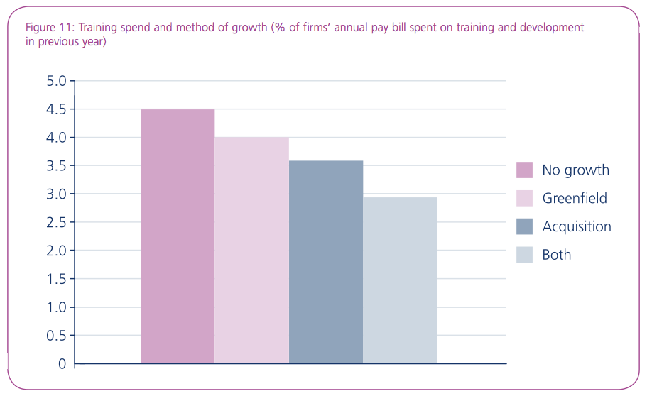 Figure 11: Training spend and method of growth