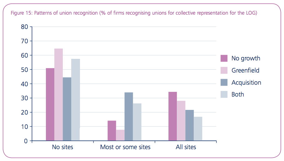 Figure 15: Patterns of union recognition