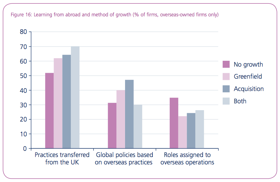 Figure 16: Learning from abroad and method of growth