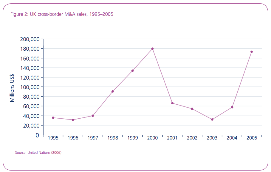 Figure 2: UK cross-border M&A sales, 1995–2005