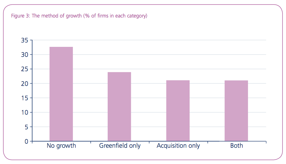 Figure 3: The method of growth (% of firms in each category)