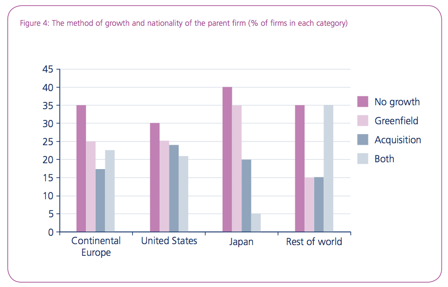 Figure 4: The method of growth and nationality of the parent firm (% of firms in each category)