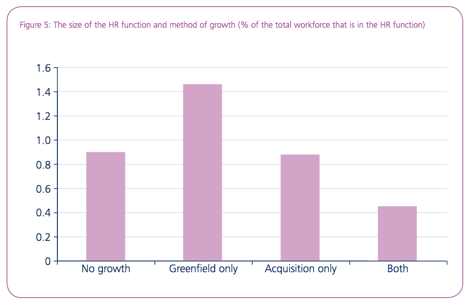 Figure 5: The size of the HR function and method of growth (% of the total workforce that is in the HR function)