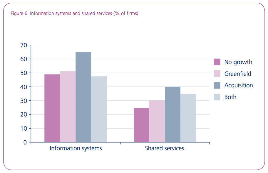 Figure 6: Information systems and shared services (% of firms)