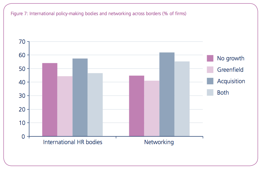 Figure 7: International policy-making bodies and networking across borders (% of firms)