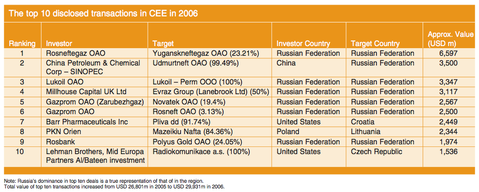 Figure 2: The top 10 disclosed transactions in CEE in 2006