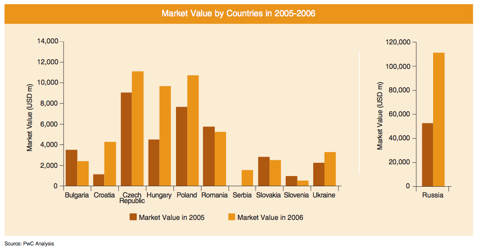 Figure 3: Market Value by Countries in 2005-2006